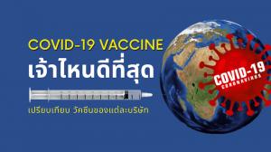 เปรียบเทียบ วัคซีนโควิด 19 ของแต่ละบริษัท - เจ้าไหนดีที่สุด