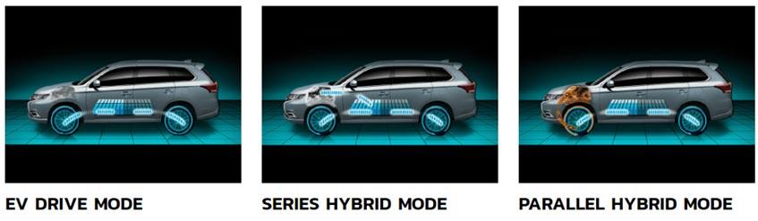 Mitsubishi Outlander PHEV จะมีรูปแบบการทำงานอยู่ 3 รูปแบบ