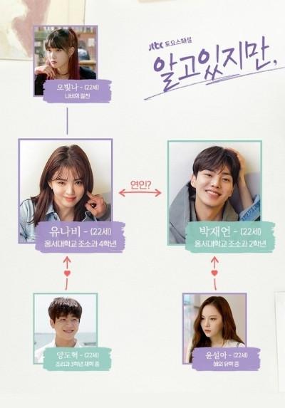 ความสัมพันธ์นักแสดง ซีรีส์เกาหลีเรื่อง รักนี้ห้ามไม่ได้ (Nevertheless)